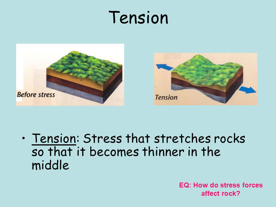 Shearing Shearing: Stress that pushes a mass of a rock in opposite, horizontal directions EQ: How do stress forces affect rock?