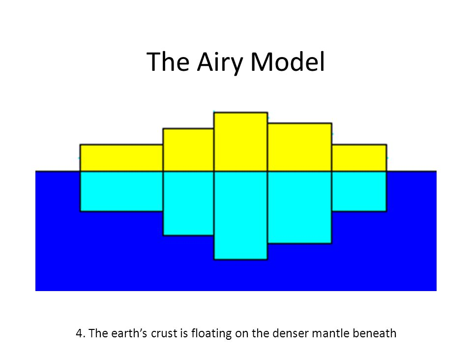 The Airy Model 4. The earth's crust is floating on the denser mantle beneath