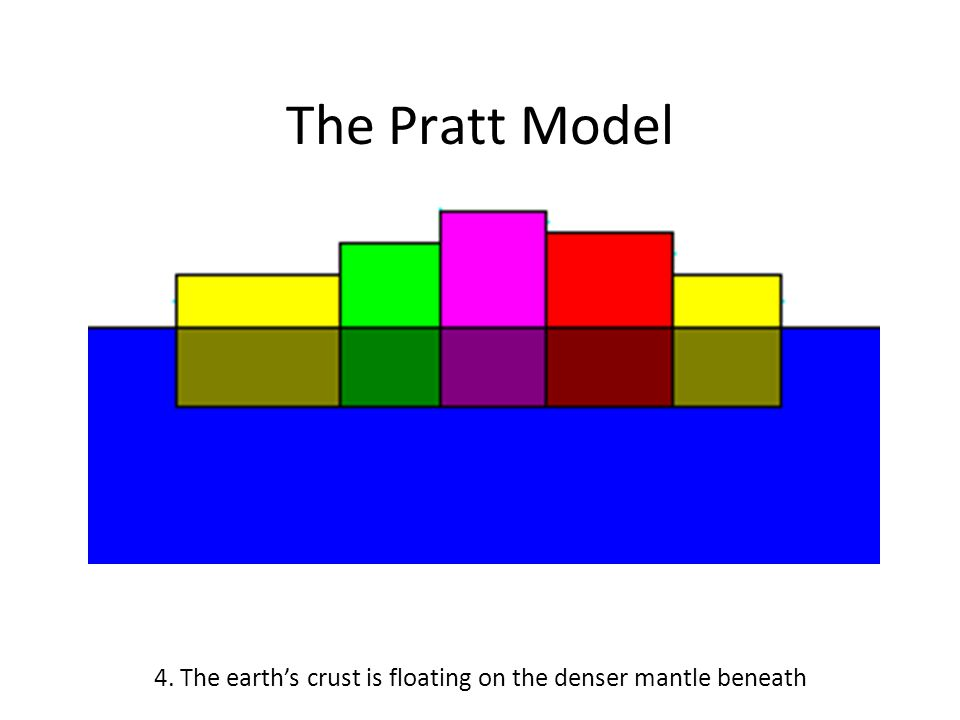 The Pratt Model 4. The earth's crust is floating on the denser mantle beneath