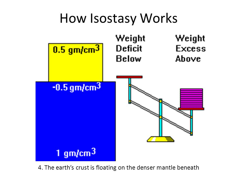 How Isostasy Works 4. The earth's crust is floating on the denser mantle beneath
