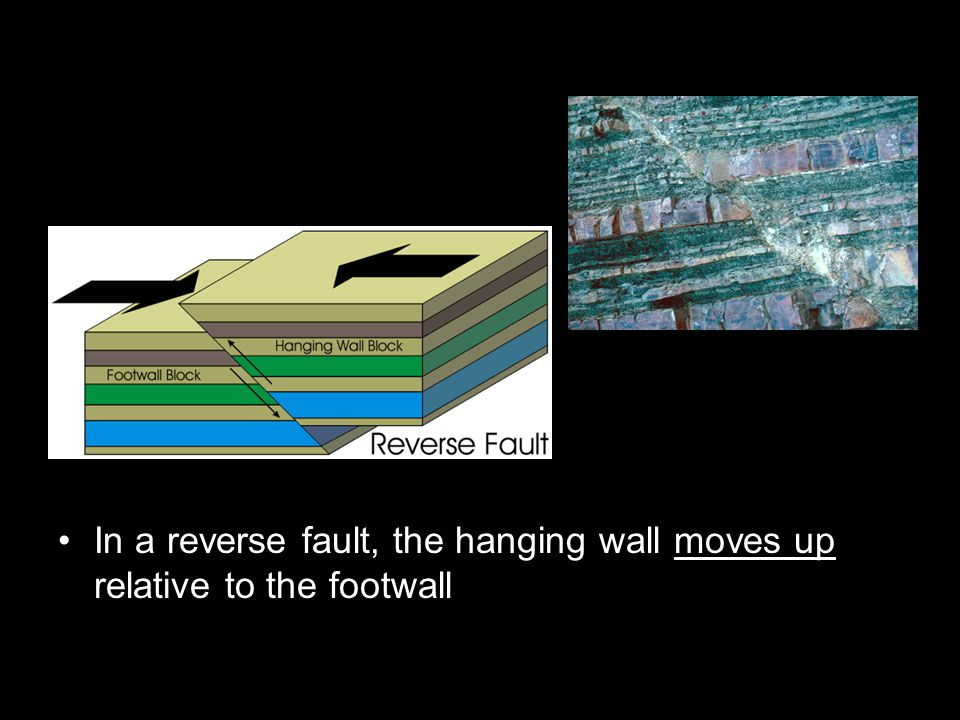 In a reverse fault, the hanging wall moves up relative to the footwall