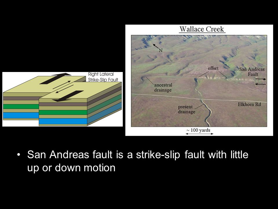San Andreas fault is a strike-slip fault with little up or down motion