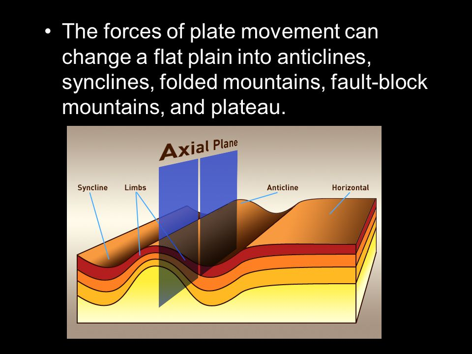The forces of plate movement can change a flat plain into anticlines, synclines, folded mountains, fault-block mountains, and plateau.