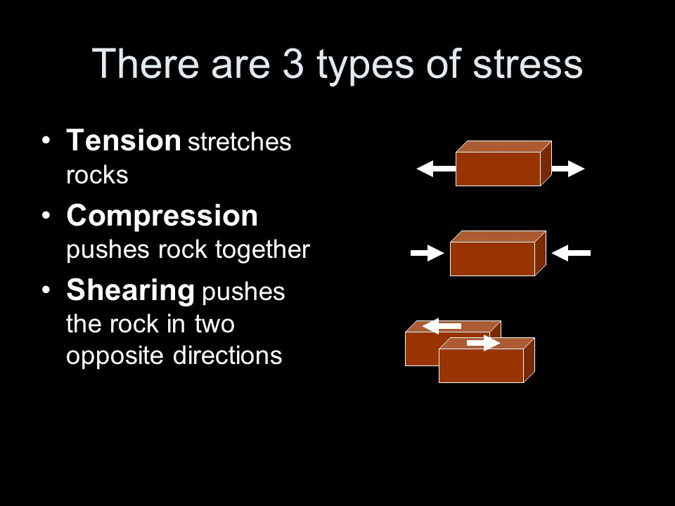 There are 3 types of stress Tension stretches rocks Compression pushes rock together Shearing pushes the rock in two opposite directions