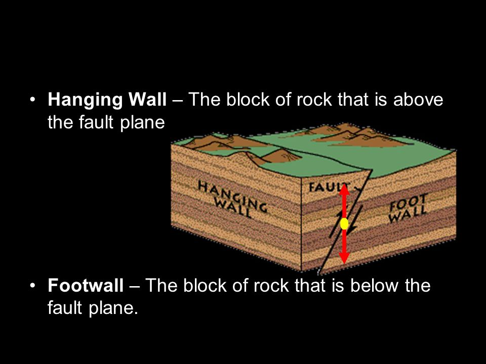 Hanging Wall – The block of rock that is above the fault plane Footwall – The block of rock that is below the fault plane.