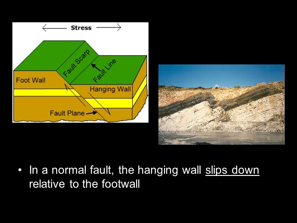 In a normal fault, the hanging wall slips down relative to the footwall