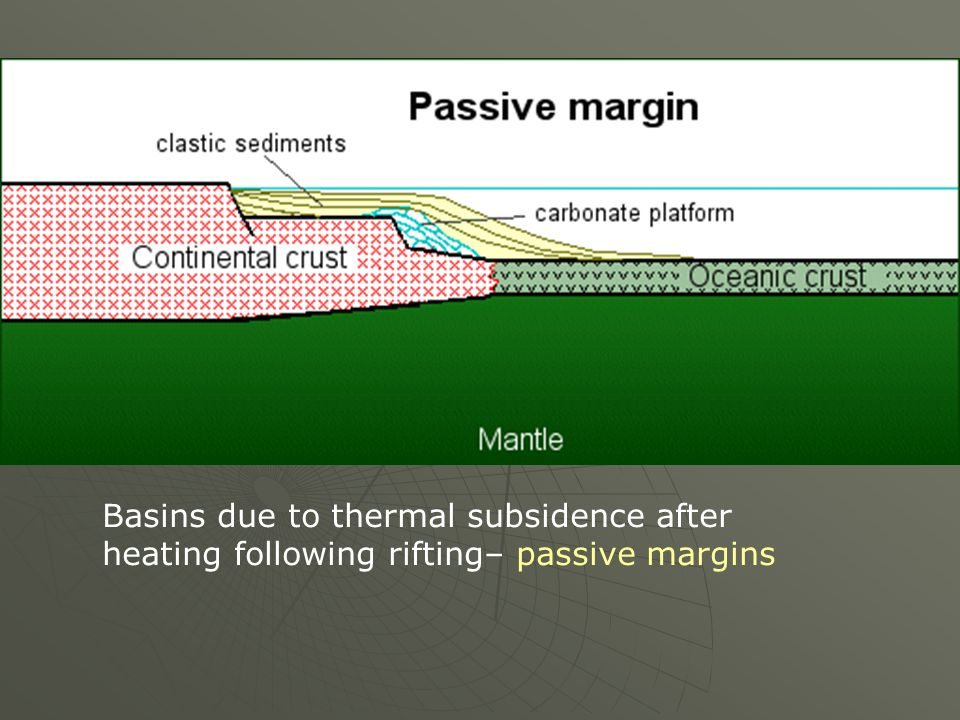 Basins due to thermal subsidence after heating following rifting– passive margins