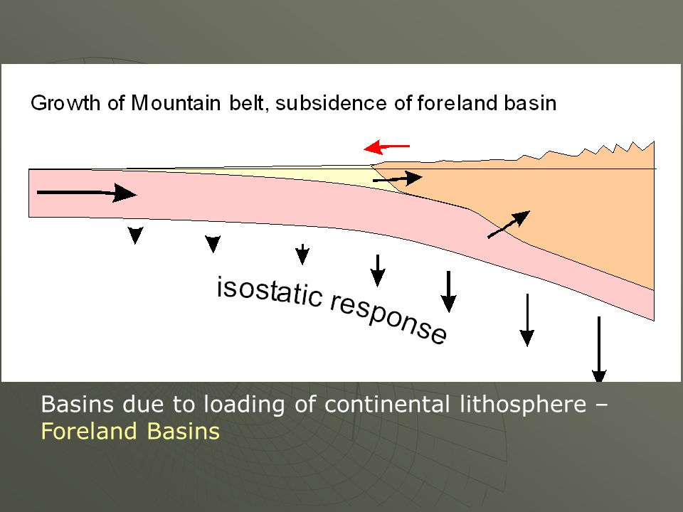 Basins due to loading of continental lithosphere – Foreland Basins