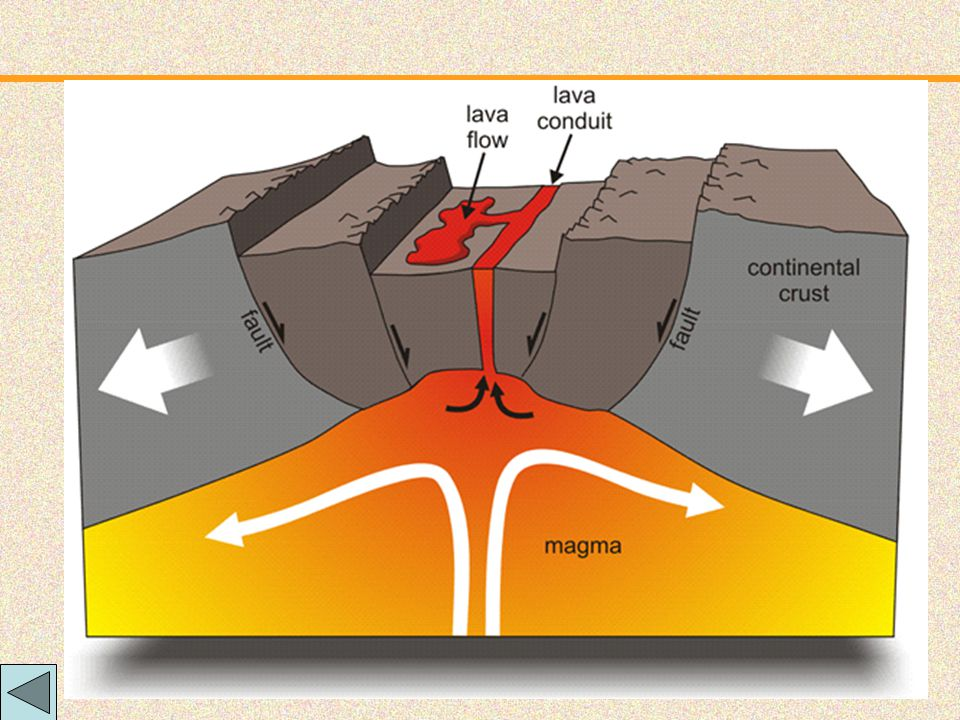 Checkup Quiz: Movement of two plates often results a rift valley is which type of boundary. Convergent DivergentTransform