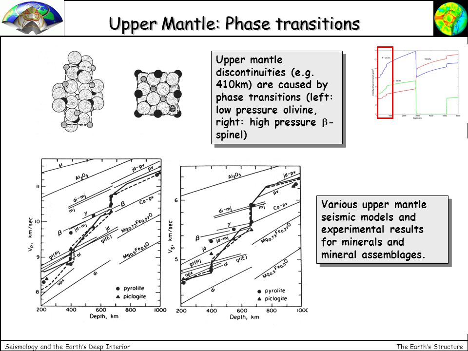The Earth's Structure Seismology and the Earth's Deep Interior Upper Mantle: Phase transitions Upper mantle discontinuities (e.g.