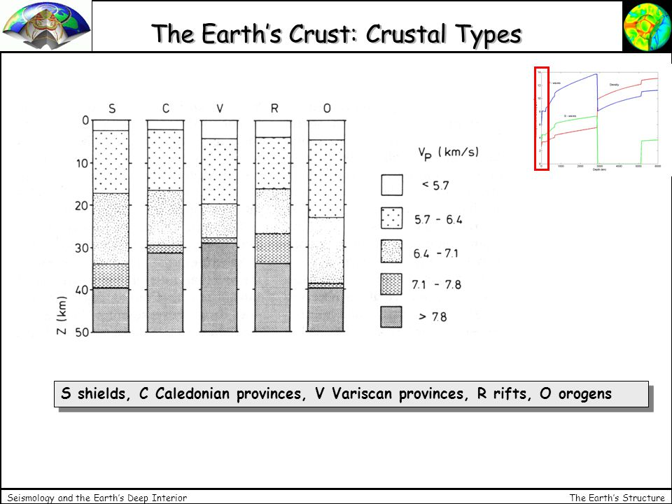 The Earth's Structure Seismology and the Earth's Deep Interior The Earth's Crust: Crustal Types S shields, C Caledonian provinces, V Variscan provinces, R rifts, O orogens