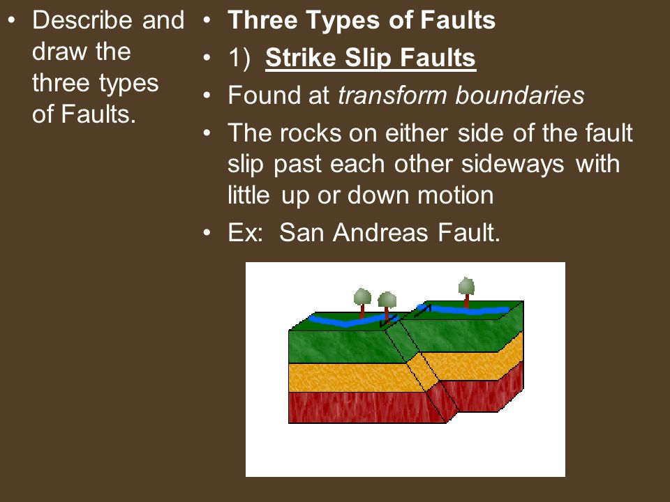 Describe and draw the three types of Faults. Three Types of Faults 1) Strike Slip Faults Found at transform boundaries The rocks on either side of the