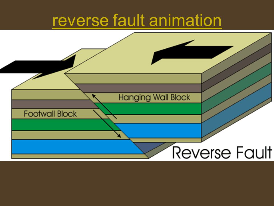 reverse fault animation