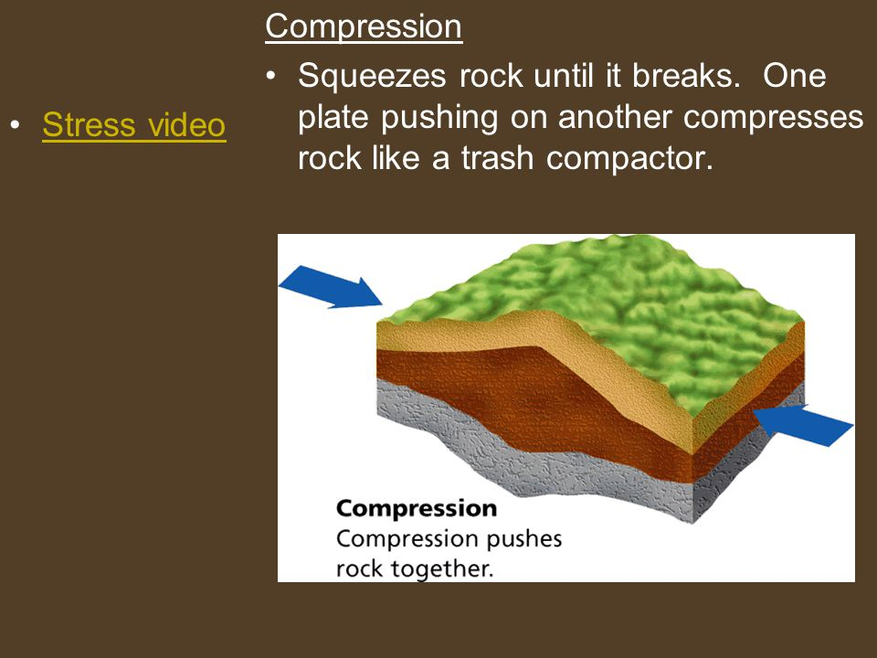 Type of Stress Type of Plate Boundary Type of Fault