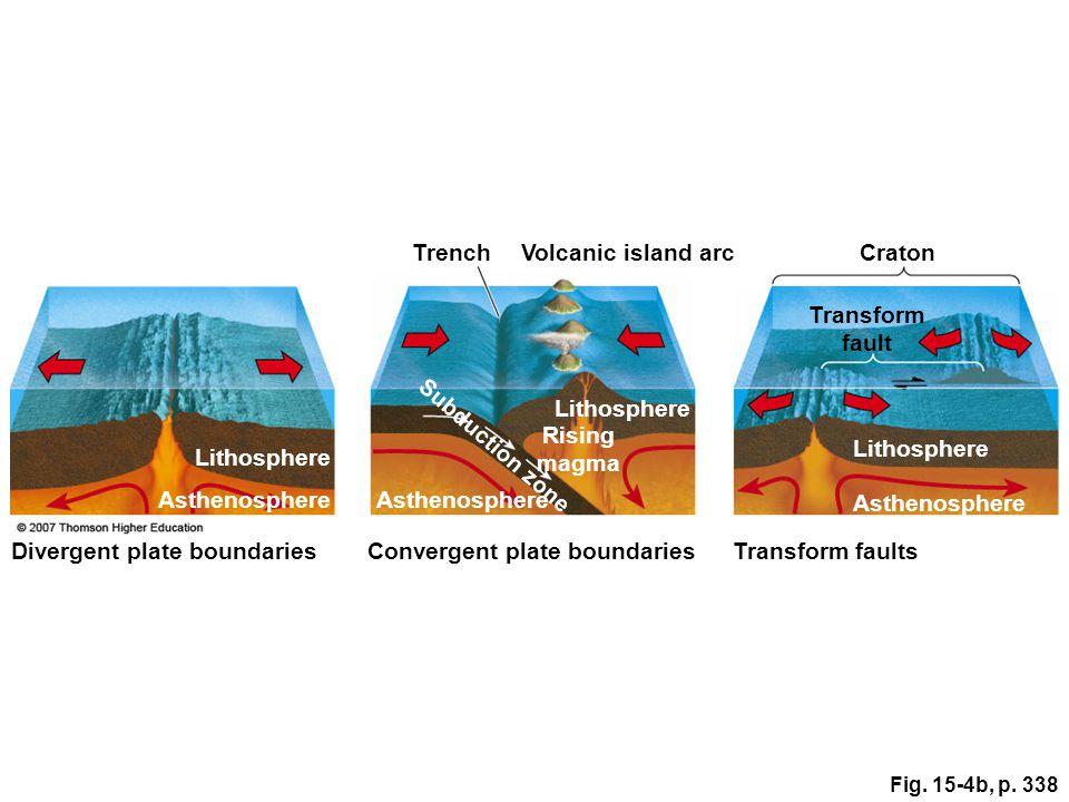 Fig. 15-4b, p. 338 TrenchVolcanic island arcCraton Transform fault Lithosphere Subduction zone Lithosphere Asthenosphere Divergent plate boundariesCon