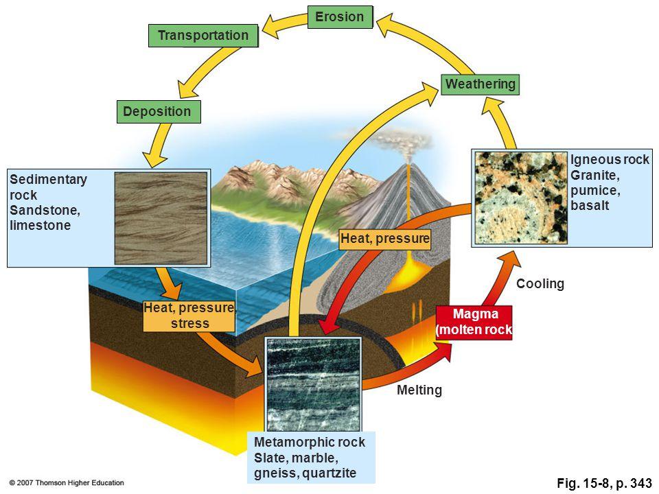 Fig. 15-8, p. 343 Erosion Transportation Weathering Deposition Igneous rock Granite, pumice, basalt Sedimentary rock Sandstone, limestone Heat, pressu