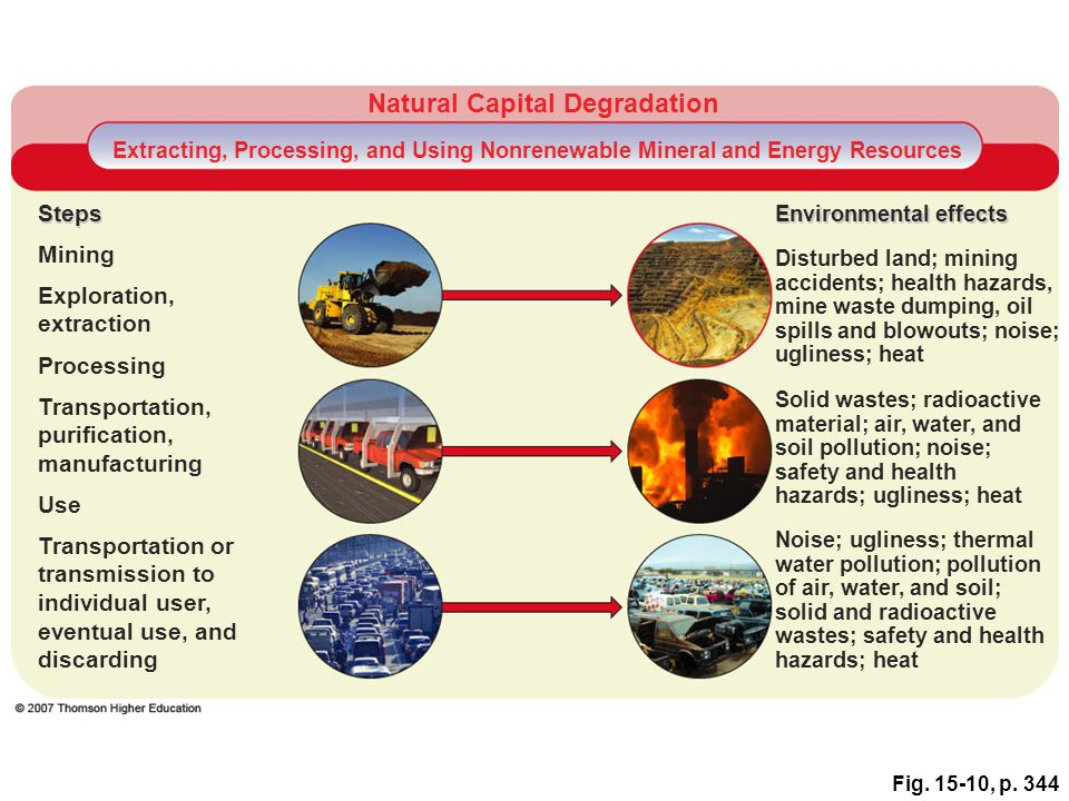 Fig. 15-10, p. 344 Natural Capital Degradation Extracting, Processing, and Using Nonrenewable Mineral and Energy Resources Steps Environmental effects