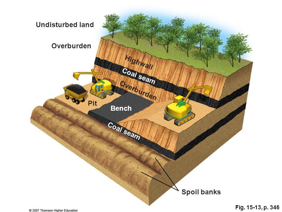 Fig. 15-13, p. 346 Undisturbed land Overburden Highwall Coal seam Overburden Pit Bench Coal seam Spoil banks