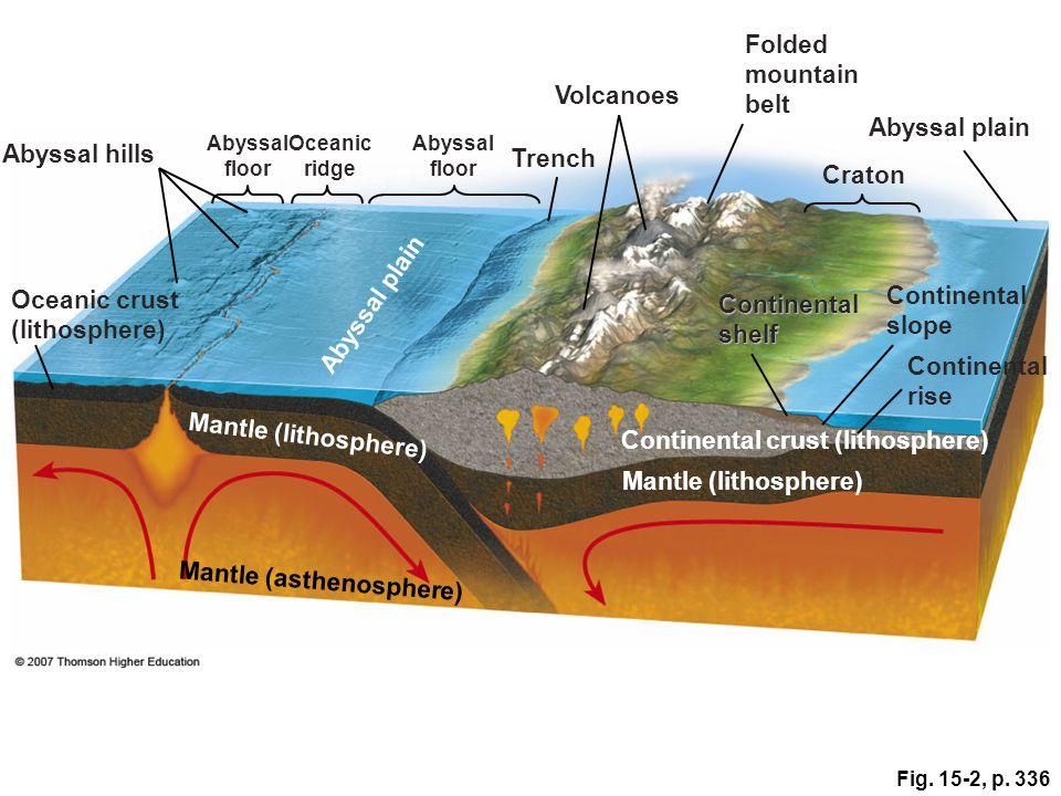 Fig. 15-2, p. 336 Volcanoes Folded mountain belt Abyssal floor Oceanic ridge Abyssal floor Trench Abyssal hills Craton Abyssal plain Oceanic crust (li