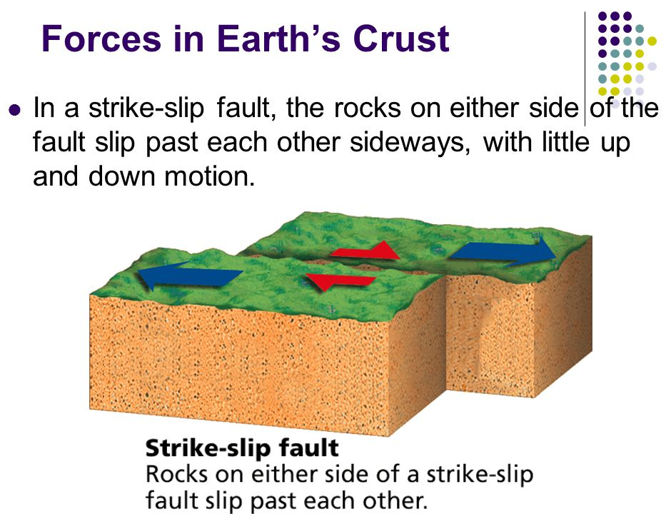Forces in Earth's Crust In a strike-slip fault, the rocks on either side of the fault slip past each other sideways, with little up and down motion.