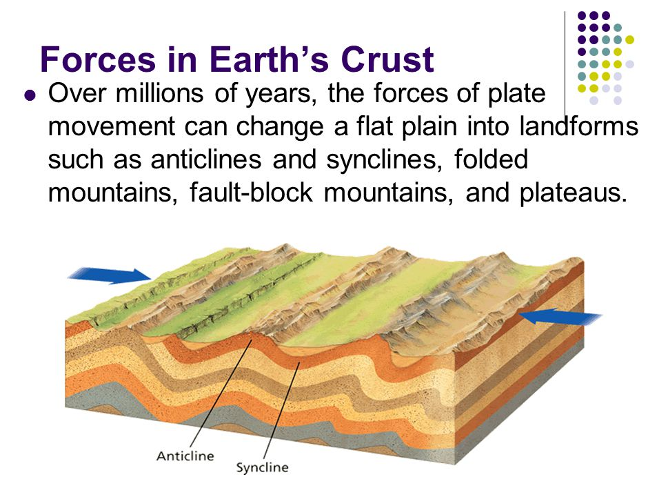 Forces in Earth's Crust Over millions of years, the forces of plate movement can change a flat plain into landforms such as anticlines and synclines, folded mountains, fault-block mountains, and plateaus.