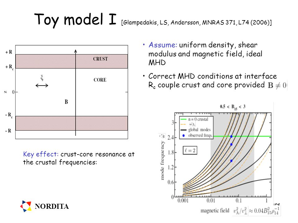 NORDITA The Complex Physics of Compact Stars Ladek Zdrój 28 February 2008 Toy model I [Glampedakis, LS, Andersson, MNRAS 371, L74 (2006)] Assume: uniform density, shear modulus and magnetic field, ideal MHD Correct MHD conditions at interface R c couple crust and core provided Key effect: crust-core resonance at the crustal frequencies: