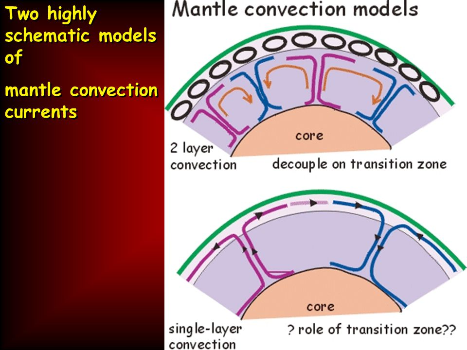 Two highly schematic models of mantle convection currents Two highly schematic models of mantle convection currents