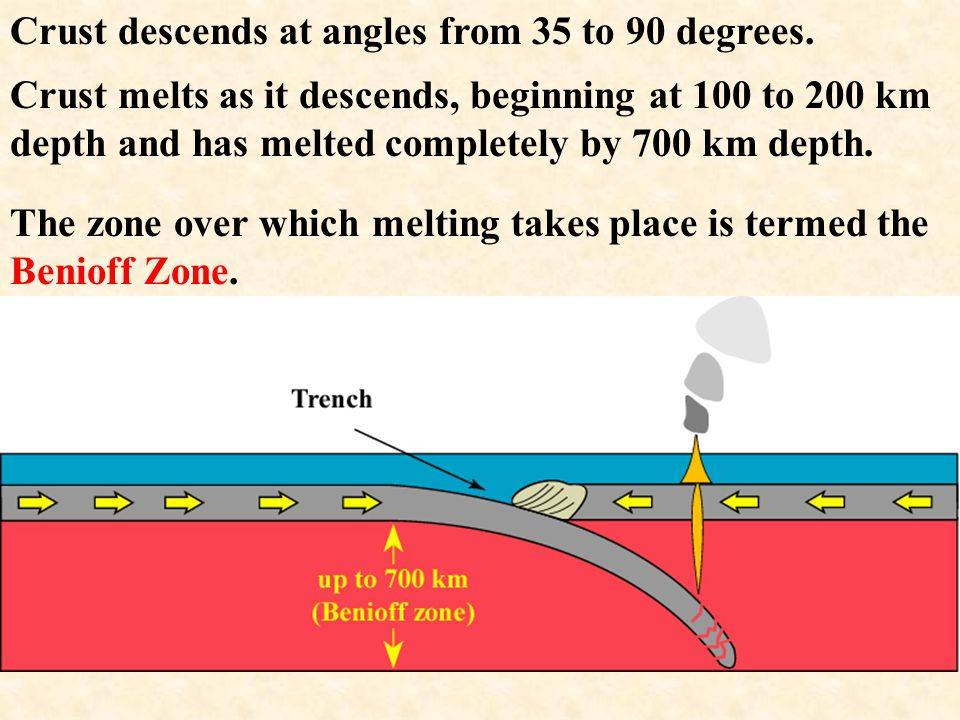 Trenches are termed Convergent Plate Margins because they are locations where plates converge on, or push against, each other.