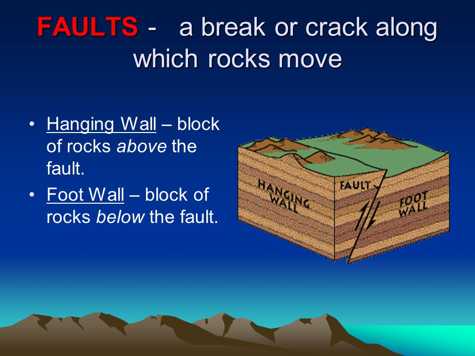 Types of Faults Normal Fault : tension causes the hanging wall to move down relative to the foot wall.