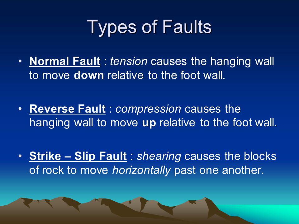 Types Normal Fault Reverse Fault Strike-slip Fault