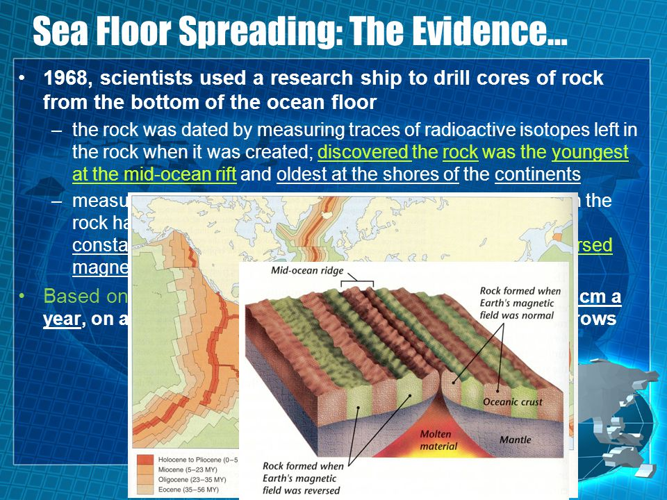 Sea Floor Spreading: The Evidence… 1968, scientists used a research ship to drill cores of rock from the bottom of the ocean floor –the rock was dated by measuring traces of radioactive isotopes left in the rock when it was created; discovered the rock was the youngest at the mid-ocean rift and oldest at the shores of the continents –measured the direction of the magnetic field that existed when the rock hardened.