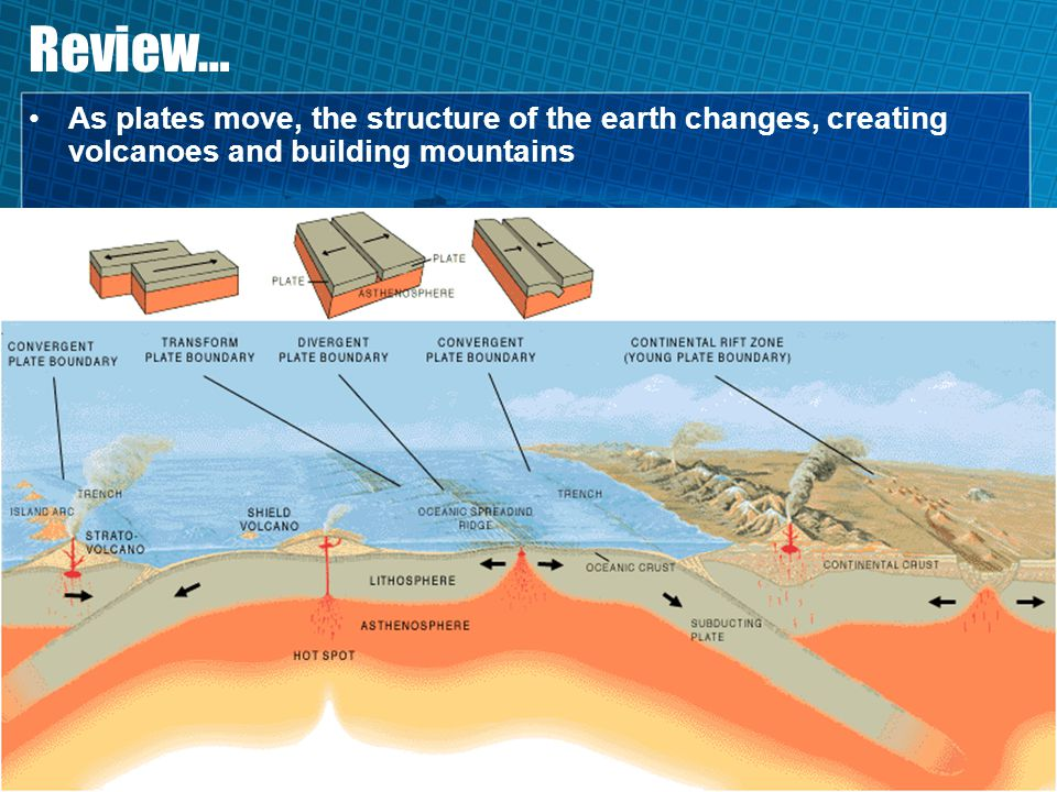 Review… As plates move, the structure of the earth changes, creating volcanoes and building mountains