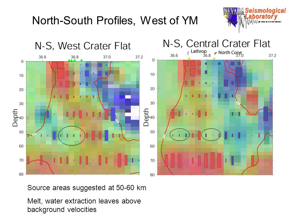 North-South Profiles, West of YM Source areas suggested at 50-60 km Melt, water extraction leaves above background velocities