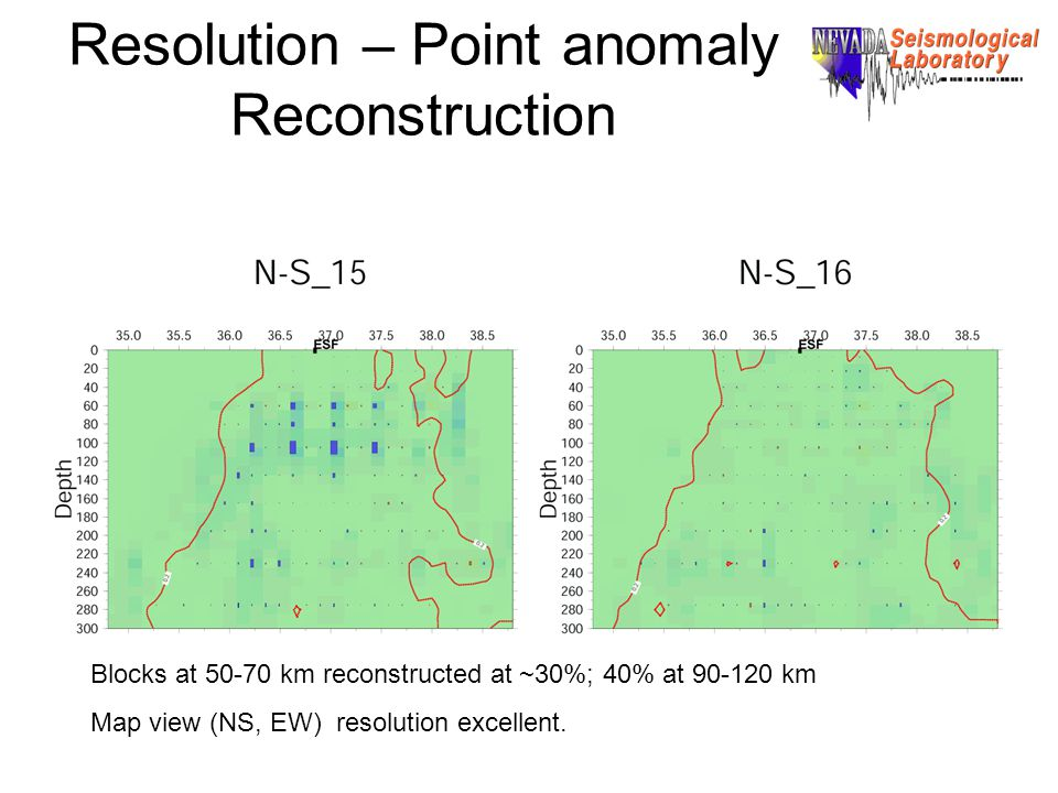 Resolution – Point anomaly Reconstruction Blocks at 50-70 km reconstructed at ~30%; 40% at 90-120 km Map view (NS, EW) resolution excellent.