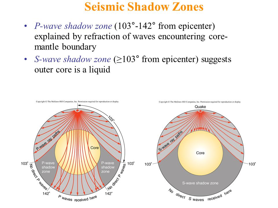 P-wave shadow zone (103°-142° from epicenter) explained by refraction of waves encountering core- mantle boundary S-wave shadow zone (≥103° from epicenter) suggests outer core is a liquid Seismic Shadow Zones