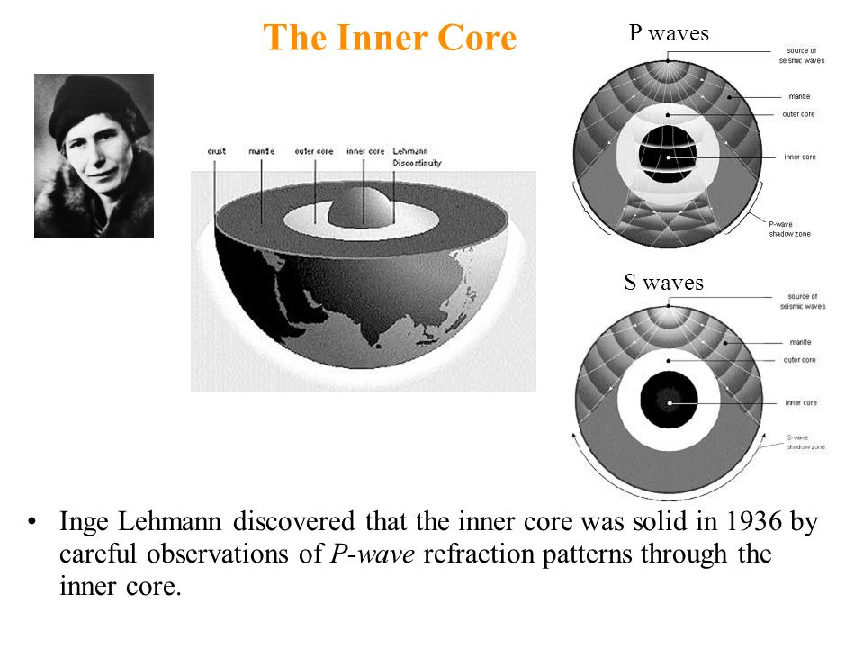 Inge Lehmann discovered that the inner core was solid in 1936 by careful observations of P-wave refraction patterns through the inner core. The Inner