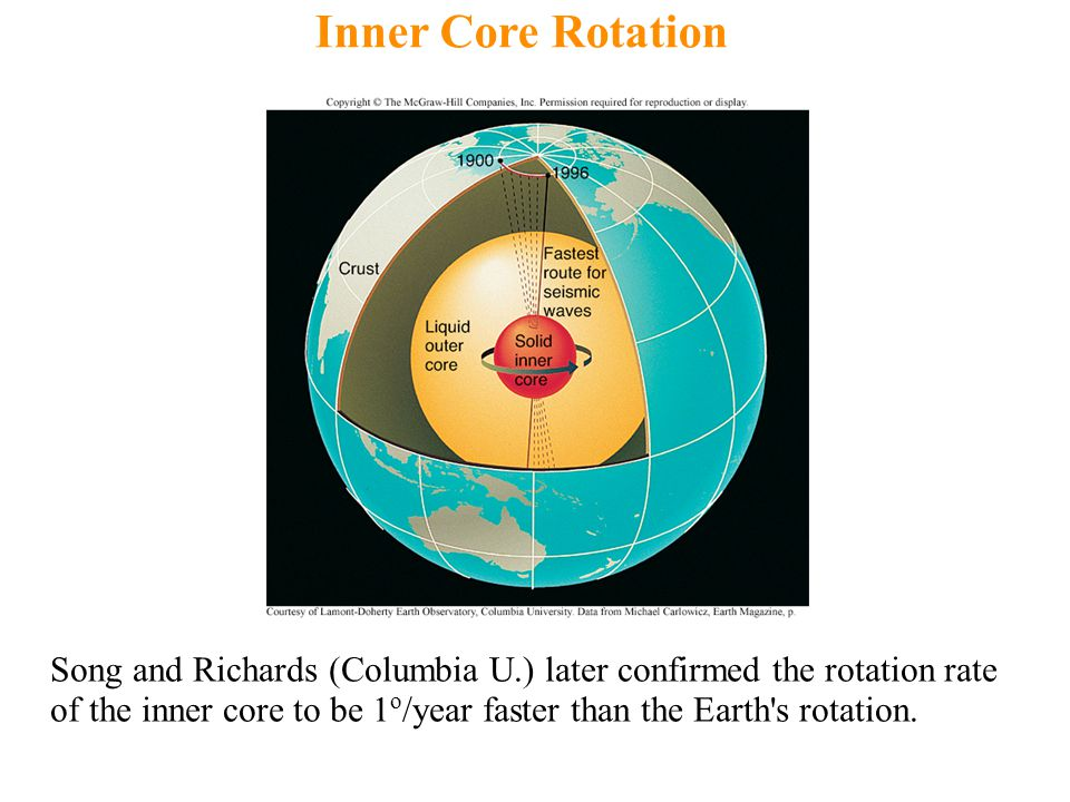 Inner Core Rotation Song and Richards (Columbia U.) later confirmed the rotation rate of the inner core to be 1 o /year faster than the Earth s rotation.