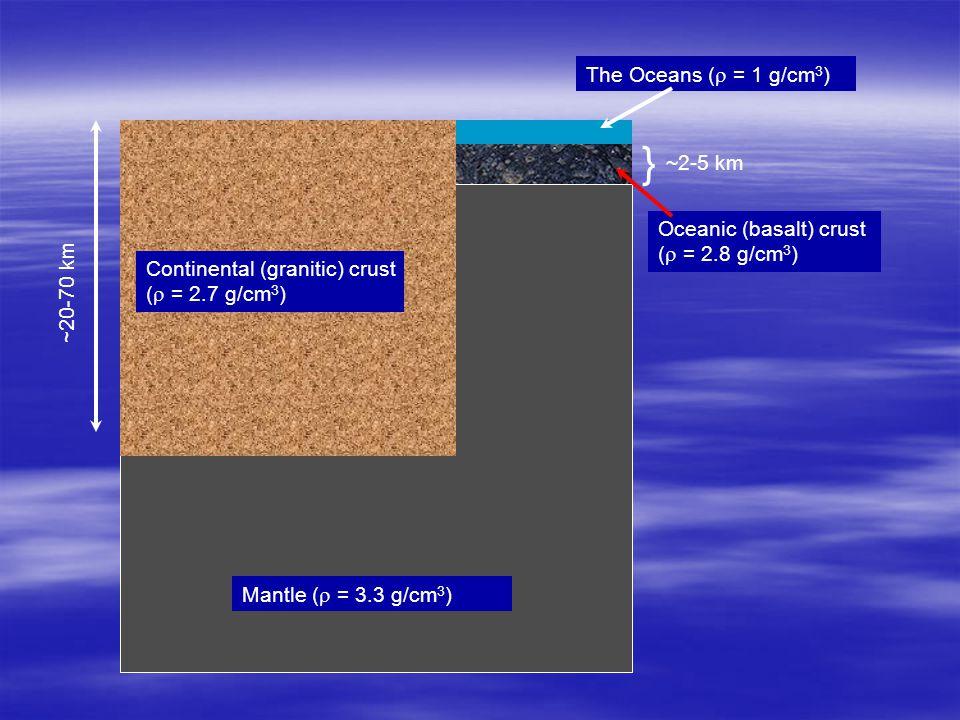 ~20-70 km Oceanic (basalt) crust (  = 2.8 g/cm 3 ) } ~2-5 km The Oceans (  = 1 g/cm 3 ) Mantle (  = 3.3 g/cm 3 ) Continental (granitic) crust (  = 2.7 g/cm 3 )
