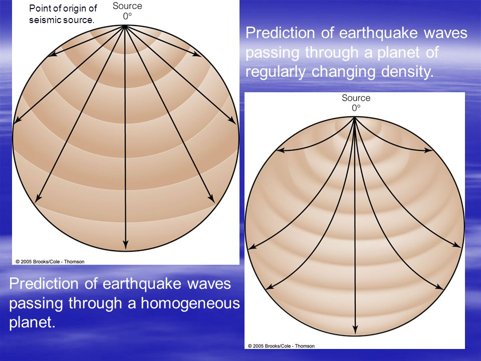 Prediction of earthquake waves passing through a homogeneous planet.