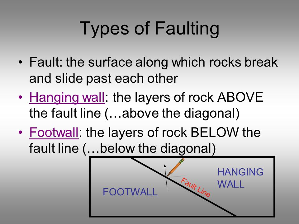 Types of Faulting Fault: the surface along which rocks break and slide past each other Hanging wall: the layers of rock ABOVE the fault line (…above the diagonal) Footwall: the layers of rock BELOW the fault line (…below the diagonal) Fault Line HANGING WALL FOOTWALL