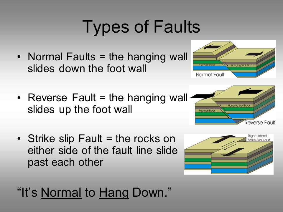 Types of Faults Normal Faults = the hanging wall slides down the foot wall Reverse Fault = the hanging wall slides up the foot wall Strike slip Fault