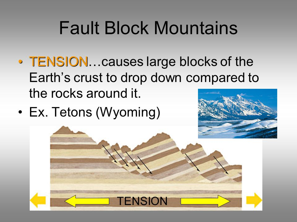 Fault Block Mountains TENSIONTENSION…causes large blocks of the Earth's crust to drop down compared to the rocks around it. Ex. Tetons (Wyoming) TENSI