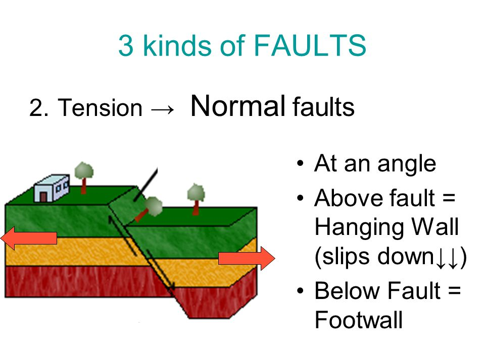 3 kinds of FAULTS 2.Tension → Normal faults At an angle Above fault = Hanging Wall (slips down↓↓) Below Fault = Footwall