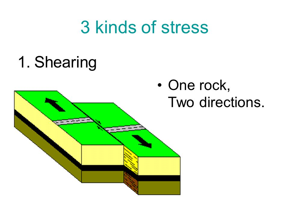 3 kinds of stress 2.Tension Stretches rock