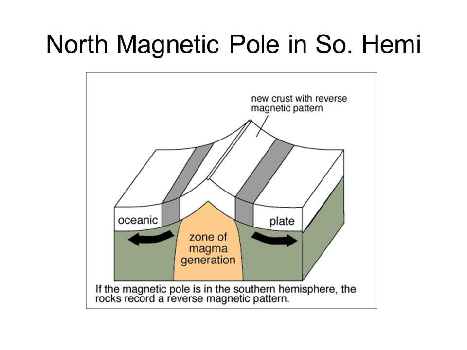 North Magnetic Pole in So. Hemi