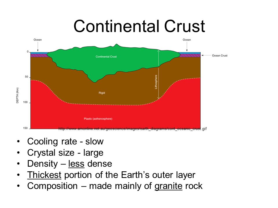 Continental Crust Cooling rate - slow Crystal size - large Density – less dense Thickest portion of the Earth's outer layer Composition – made mainly of granite rock http://www.amonline.net.au/geoscience/images/earth_diagrams/cont_oceanic_crust.gif