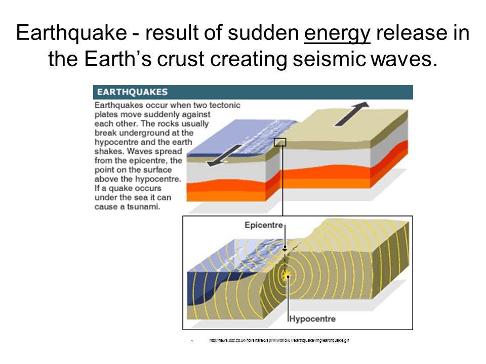 Earthquake - result of sudden energy release in the Earth's crust creating seismic waves.