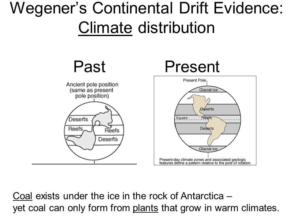 Wegener's Continental Drift Evidence: Climate distribution Past Present Coal exists under the ice in the rock of Antarctica – yet coal can only form from plants that grow in warm climates.