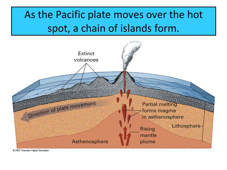 As the Pacific plate moves over the hot spot, a chain of islands form.