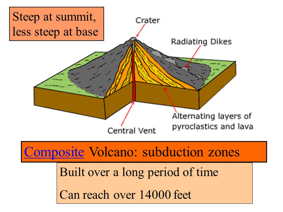 CompositeComposite Volcano: subduction zones Built over a long period of time Can reach over 14000 feet Steep at summit, less steep at base